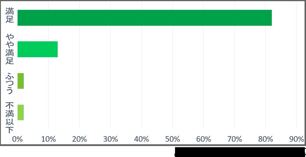 評価5:82%、評価4:13%、評価3:2%、評価2:0%、評価1:2%