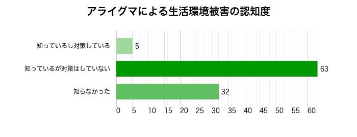 アライグマによる生活環境被害の認知度グラフ